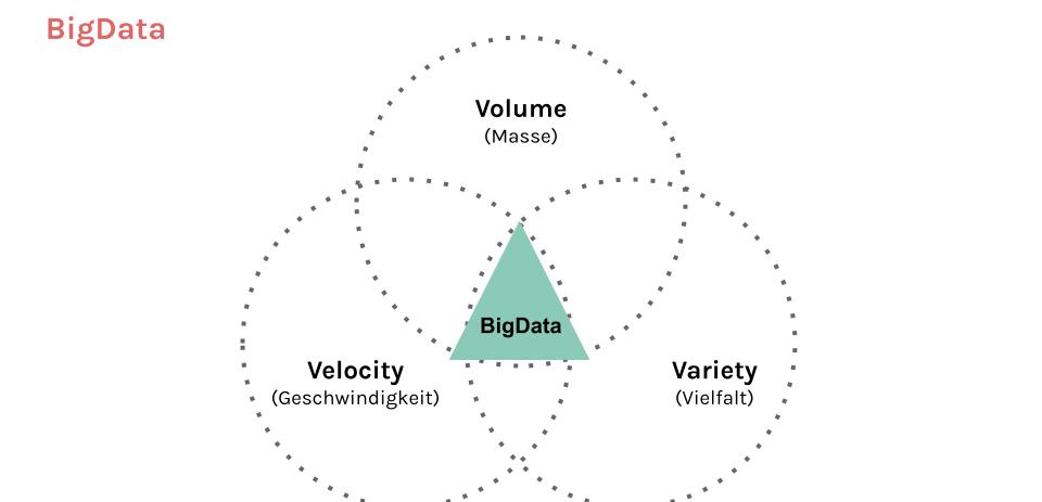 Big-Data-definition Beratung