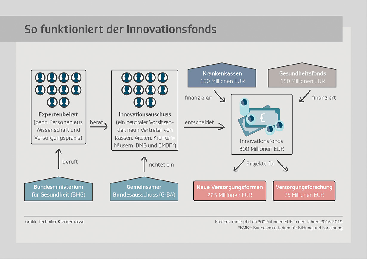 Funktionsweise Innovationsfonds
